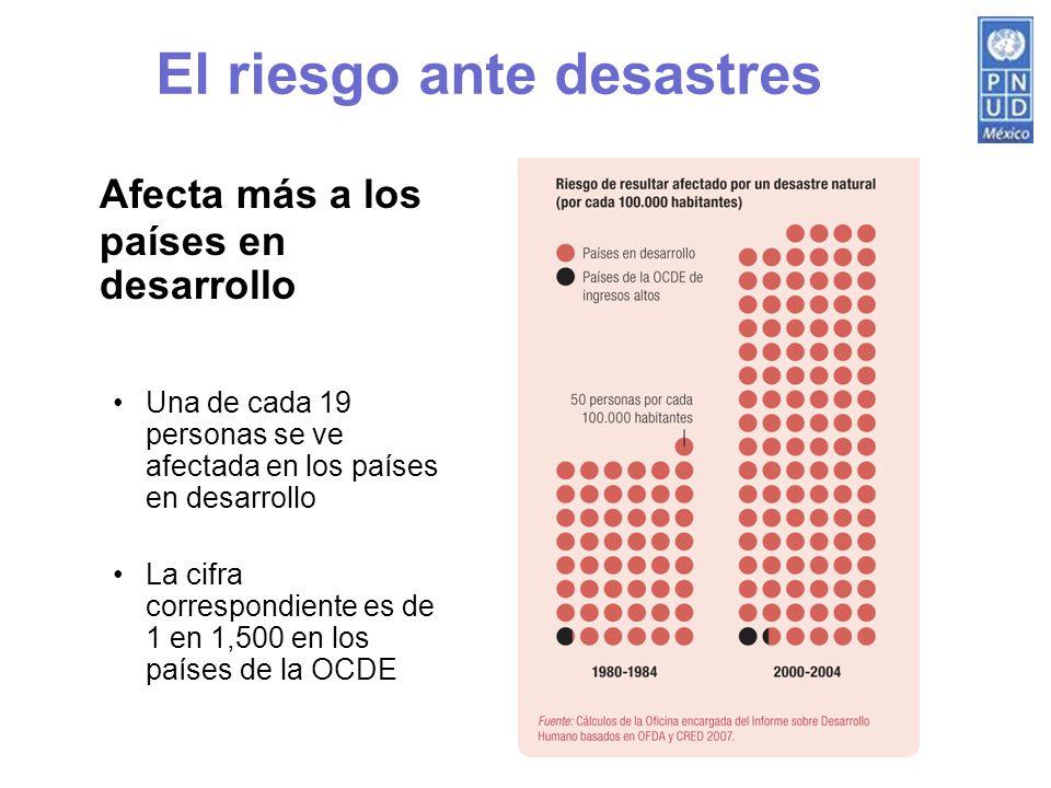 Ámbito municipal Derrumbes 7.12 % Sequía 8.67 % Lluvia fuerte 8.71 % Heladas10.65 % Inundaciones40.23 % Otros24.62 % 1,034 municipios afectados por algún evento climático Afectación más severa a municipios con menor desarrollo México: 3,147 eventos climáticos entre 2000 y 2005