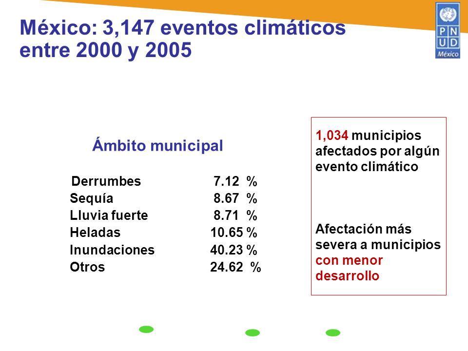 Ámbito municipal Derrumbes 7.12 % Sequía 8.67 % Lluvia fuerte 8.71 % Heladas10.65 % Inundaciones40.23 % Otros24.62 % 1,034 municipios afectados por al