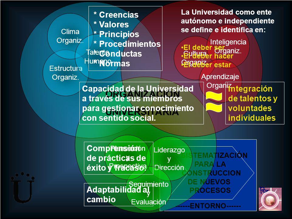 ------ENTORNO------ SISTEMATIZACIÓN PARA LA CONSTRUCCION DE NUEVOS PROCESOS Cultura Organiz. Inteligencia Organiz. Aprendizaje Organiz. Liderazgo y Di