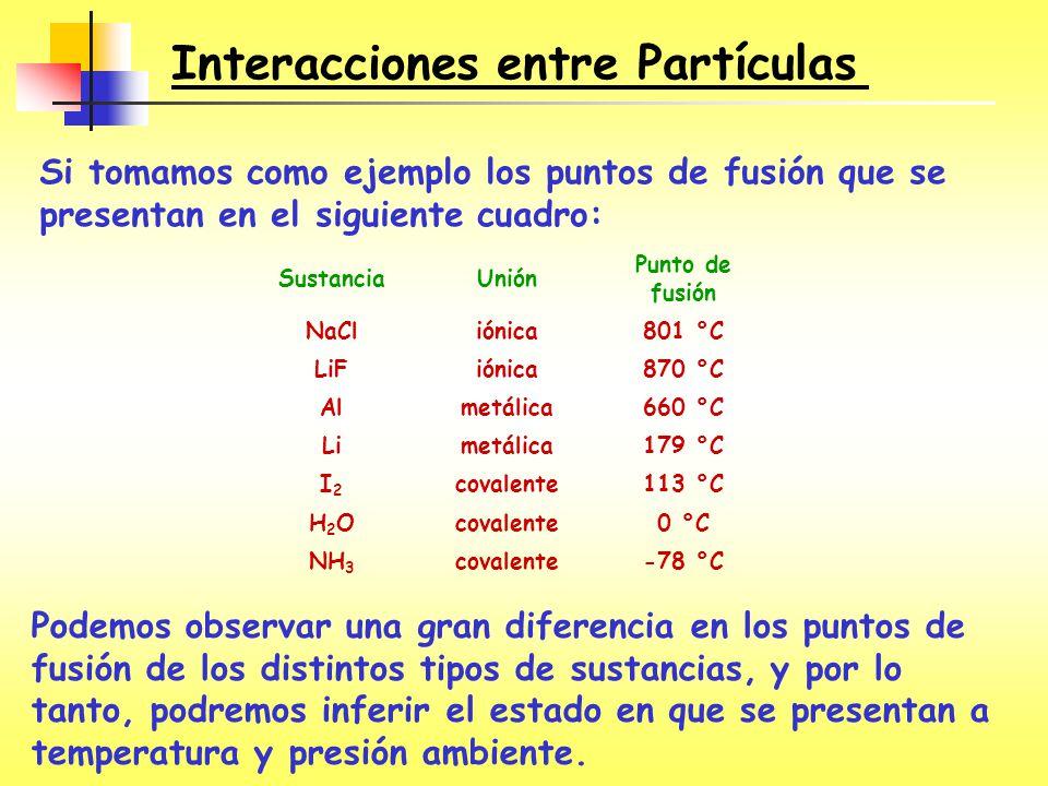 Interacciones entre Partículas SustanciaUnión Punto de fusión NaCliónica801 °C LiFiónica870 °C Almetálica660 °C Limetálica179 °C I2I2 covalente113 °C