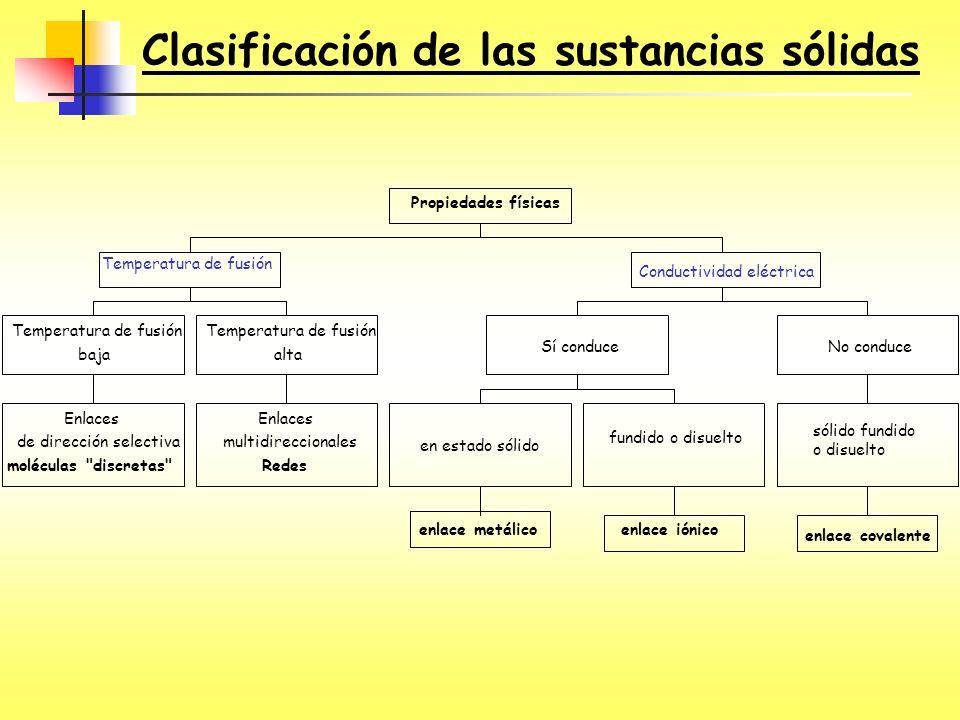 Clasificación de las sustancias sólidas Enlaces de dirección selectiva moléculas