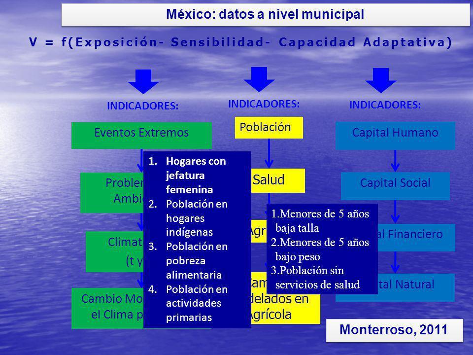Eventos Extremos V = f(Exposición- Sensibilidad- Capacidad Adaptativa) Población Capital Humano Cambio Modelados en el Clima para 2050 Salud Agrícola