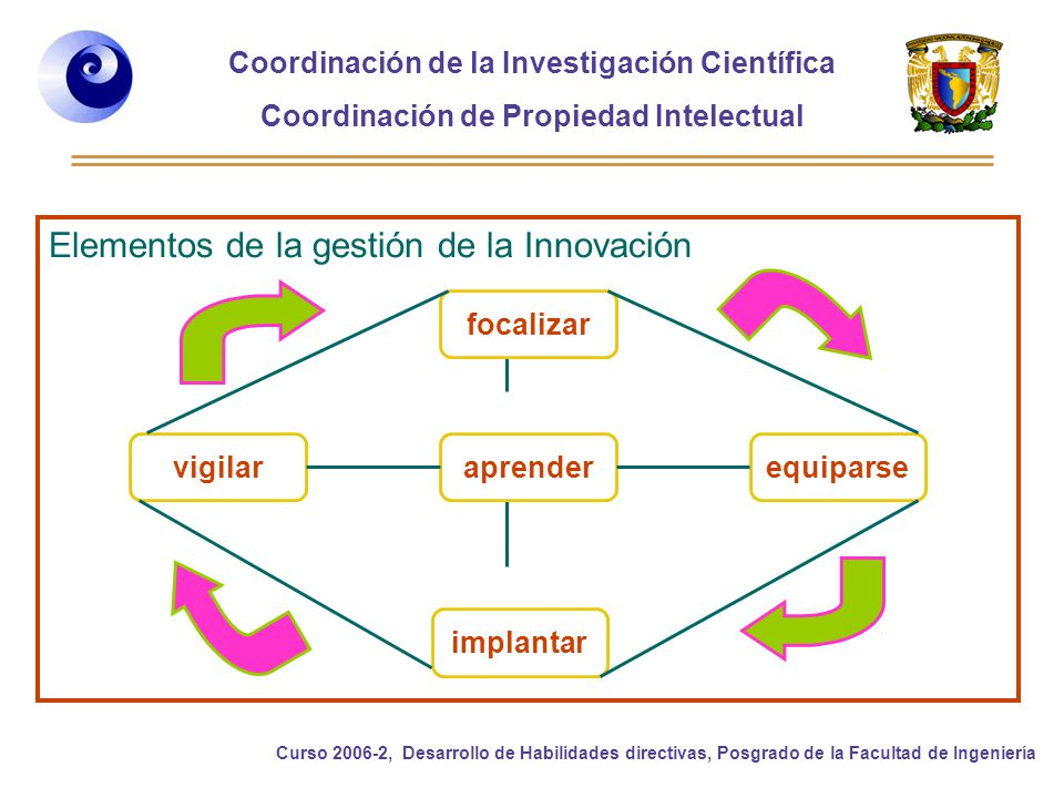 Coordinación de la Investigación Científica Coordinación de Propiedad Intelectual Curso 2006-2, Desarrollo de Habilidades directivas, Posgrado de la Facultad de Ingeniería Elementos de la gestión de la Innovación vigilar implantar equiparseaprender focalizar