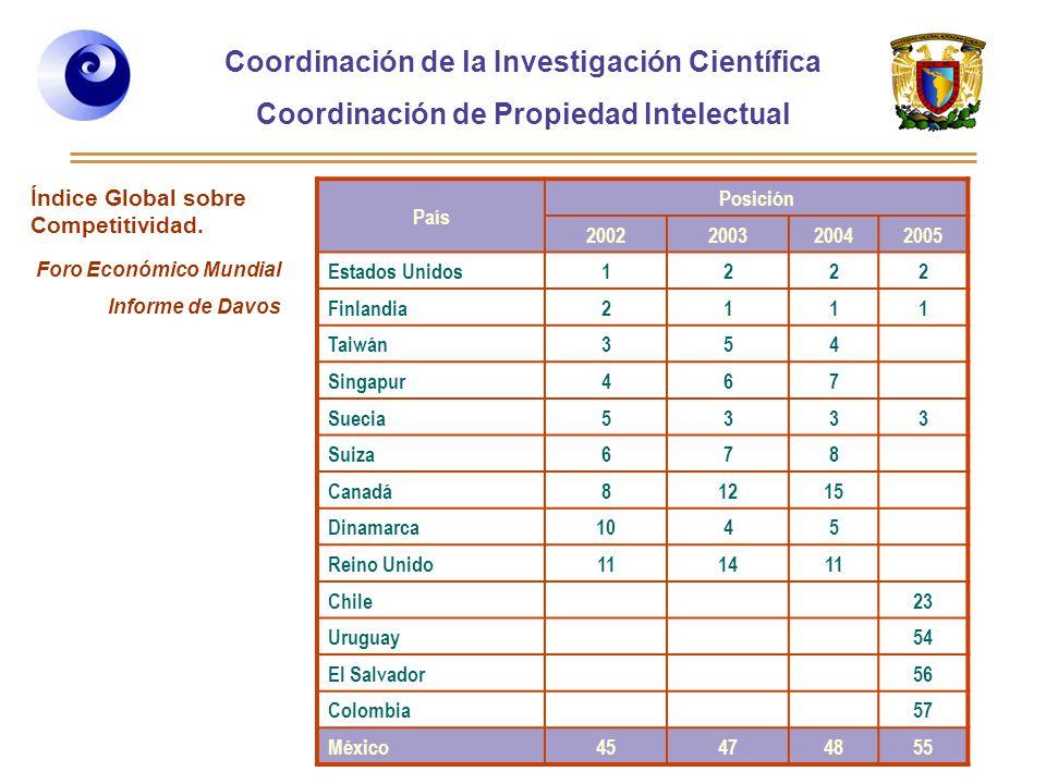 Coordinación de la Investigación Científica Coordinación de Propiedad Intelectual Curso 2006-2, Desarrollo de Habilidades directivas, Posgrado de la Facultad de Ingeniería País Posición 2002200320042005 Estados Unidos1222 Finlandia2111 Taiwán354 Singapur467 Suecia5333 Suiza678 Canadá81215 Dinamarca1045 Reino Unido111411 Chile23 Uruguay54 El Salvador56 Colombia57 México45474855 Índice Global sobre Competitividad.