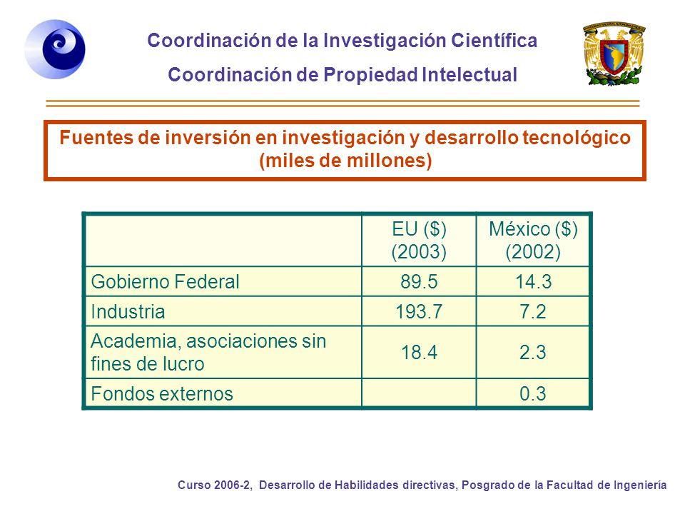 Coordinación de la Investigación Científica Coordinación de Propiedad Intelectual Curso 2006-2, Desarrollo de Habilidades directivas, Posgrado de la Facultad de Ingeniería Fuentes de inversión en investigación y desarrollo tecnológico (miles de millones) EU ($) (2003) México ($) (2002) Gobierno Federal 89.514.3 Industria 193.77.2 Academia, asociaciones sin fines de lucro 18.42.3 Fondos externos 0.3