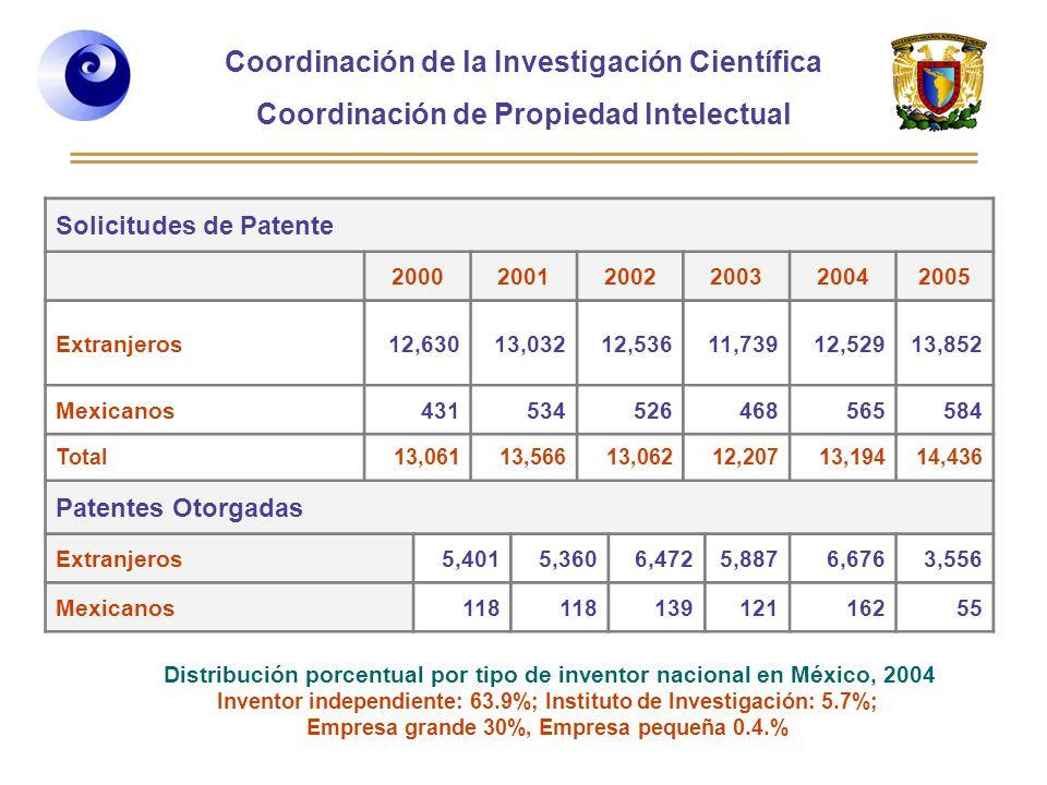 Coordinación de la Investigación Científica Coordinación de Propiedad Intelectual Curso 2006-2, Desarrollo de Habilidades directivas, Posgrado de la Facultad de Ingeniería Solicitudes de Patente 200020012002200320042005 Extranjeros12,63013,03212,53611,73912,52913,852 Mexicanos431534526468565584 Total13,06113,56613,06212,20713,19414,436 Patentes Otorgadas Extranjeros5,4015,3606,4725,8876,6763,556 Mexicanos118 13912116255 Distribución porcentual por tipo de inventor nacional en México, 2004 Inventor independiente: 63.9%; Instituto de Investigación: 5.7%; Empresa grande 30%, Empresa pequeña 0.4.%