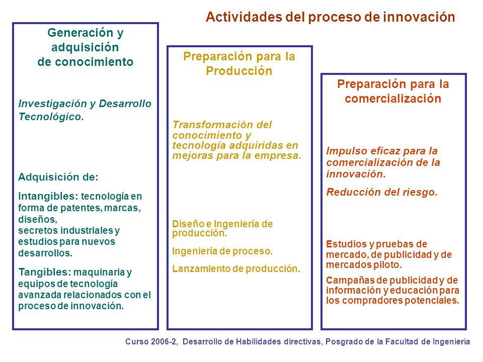 Coordinación de la Investigación Científica Coordinación de Propiedad Intelectual Curso 2006-2, Desarrollo de Habilidades directivas, Posgrado de la Facultad de Ingeniería Muchas Gracias!!.