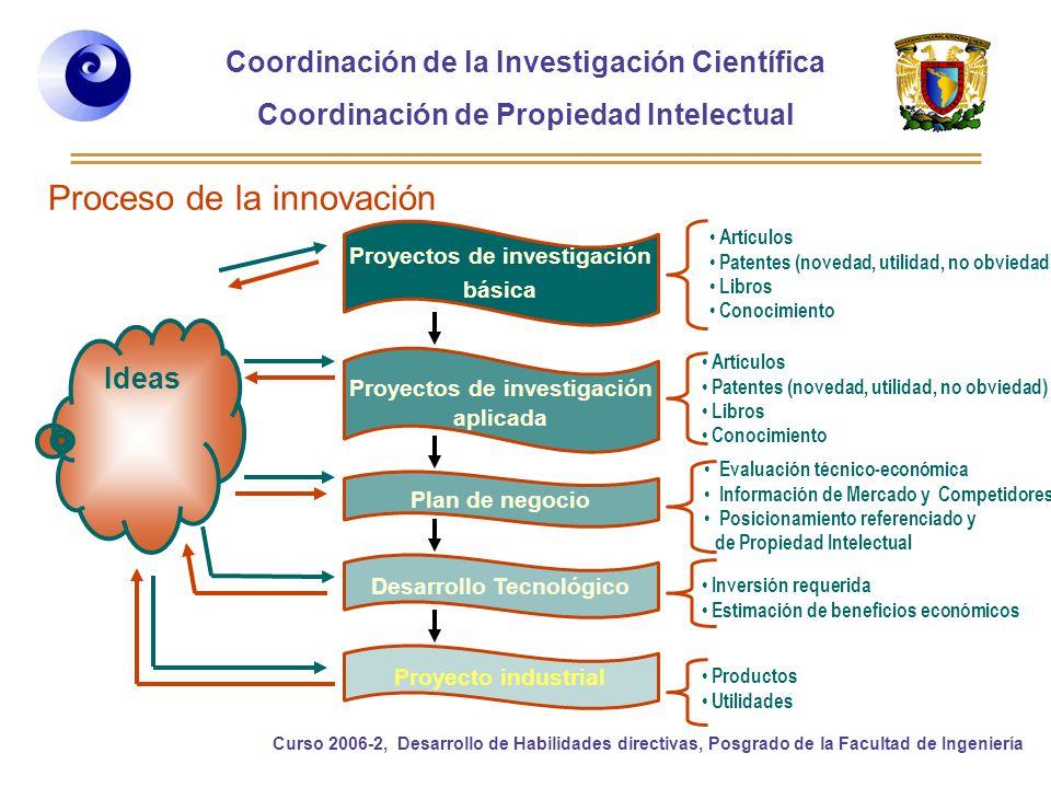 Coordinación de la Investigación Científica Coordinación de Propiedad Intelectual Curso 2006-2, Desarrollo de Habilidades directivas, Posgrado de la Facultad de Ingeniería ¿Qué es la Propiedad Intelectual.