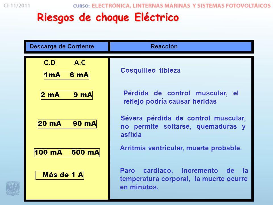 Riesgos de choque Eléctrico 1mA 6 mA 2 mA 9 mA 20 mA 90 mA 100 mA 500 mA Más de 1 A Cosquilleo tibieza Sévera pérdida de control muscular, no permite