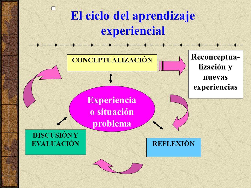 DISCUSIÓN Y EVALUACIÓN El ciclo del aprendizaje experiencial CONCEPTUALIZACIÓN Reconceptua- lización y nuevas experiencias Experiencia o situación pro