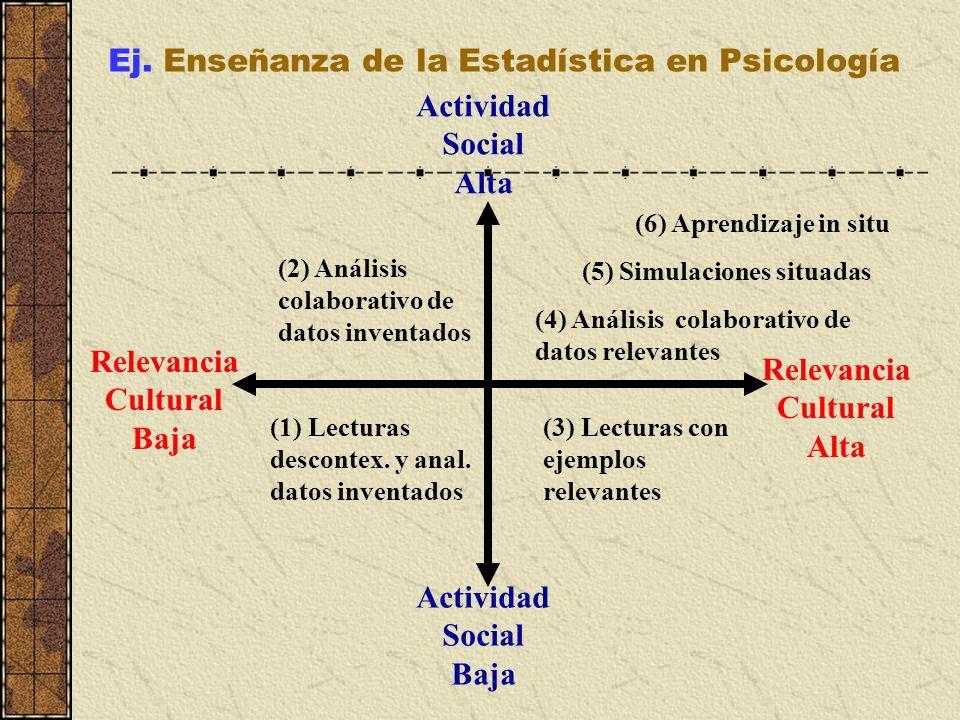 Ej. Enseñanza de la Estadística en Psicología Actividad Social Alta Relevancia Cultural Alta Actividad Social Baja Relevancia Cultural Baja (1) Lectur