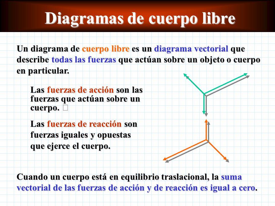 Diagramas de cuerpo libre Un diagrama de cuerpo libre es un diagrama vectorial que describe todas las fuerzas que actúan sobre un objeto o cuerpo en particular.