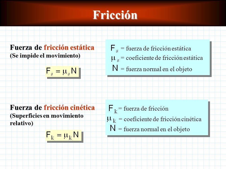 Fricción Fuerza de fricción estática (Se impide el movimiento) = fuerza de fricción estática = coeficiente de fricción estática = fuerza normal en el objeto Fuerza de fricción cinética (Superficies en movimiento relativo) = fuerza de fricción = coeficiente de fricción cinética = fuerza normal en el objeto