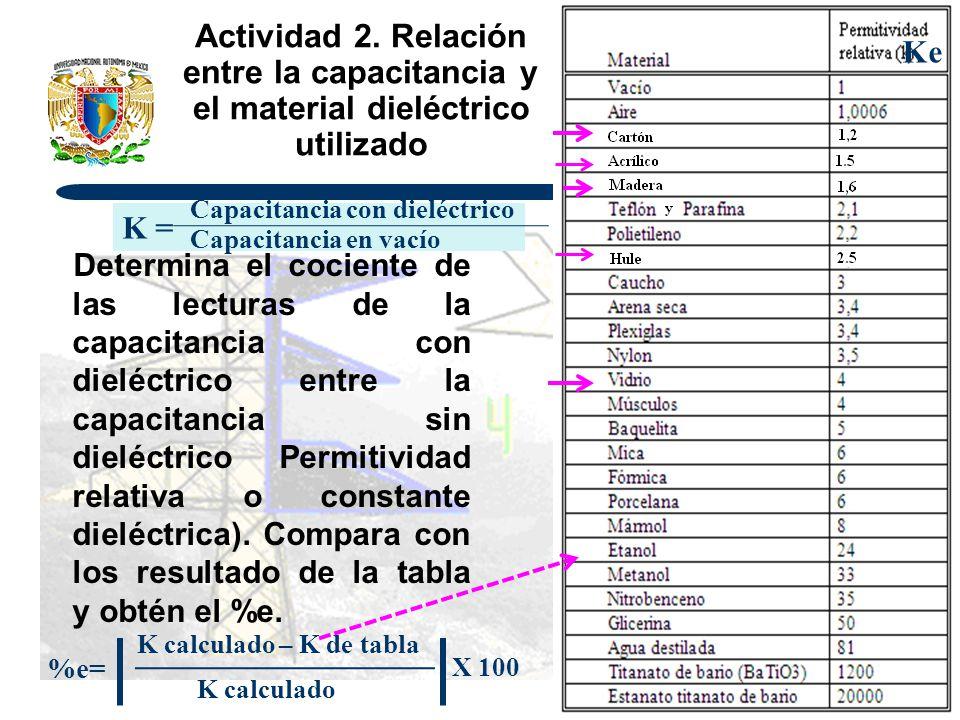 Actividad 2. Relación entre la capacitancia y el material dieléctrico utilizado Determina el cociente de las lecturas de la capacitancia con dieléctri