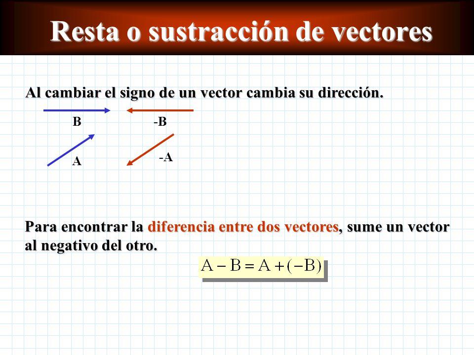 El método de componentes para la suma o adición de vectores A C B Dibuje cada vector a partir de los ejes imaginarios x y y.Dibuje cada vector a parti