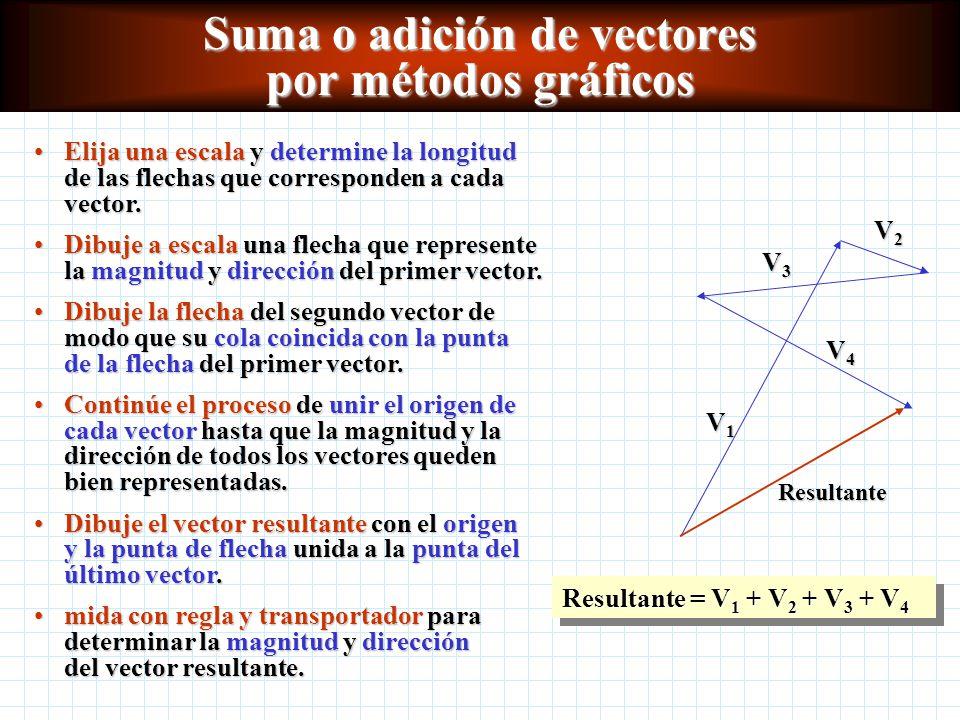 Cantidades vectoriales y escalares Una cantidad vectorial se especifica totalmente por una magnitud y una dirección. consiste en un número, una unidad