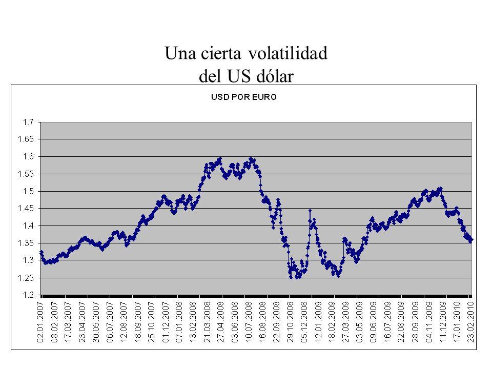 Una cierta volatilidad del US dólar
