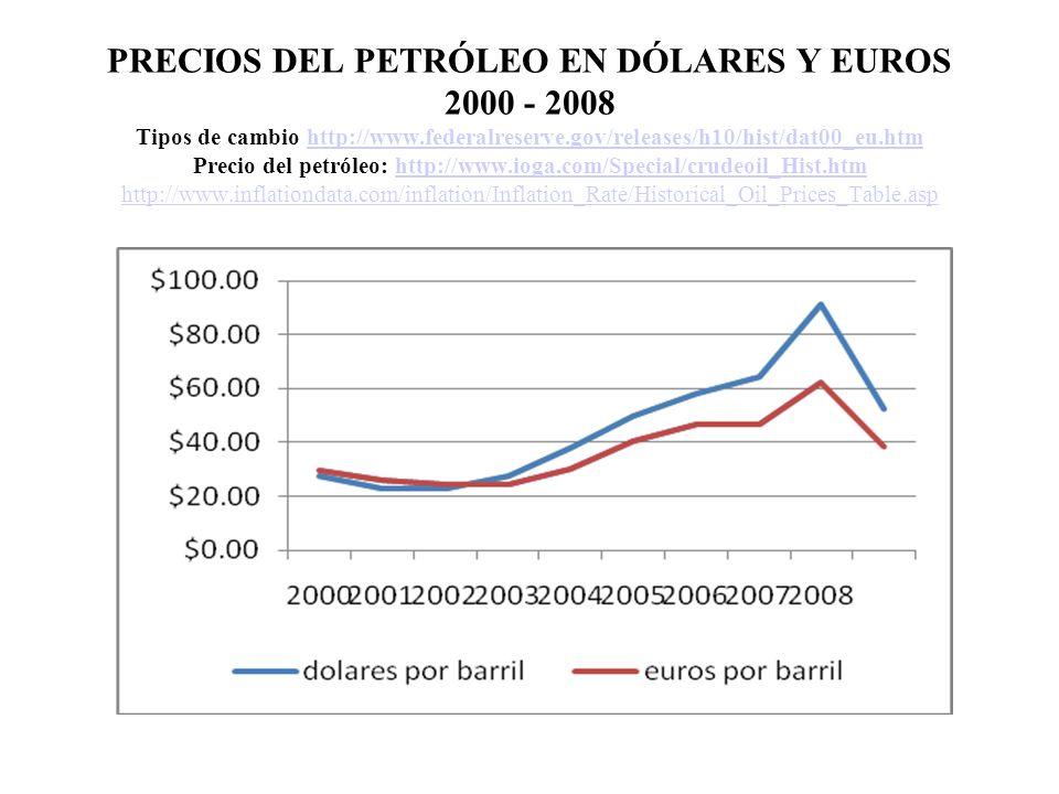 PRECIOS DEL PETRÓLEO EN DÓLARES Y EUROS 2000 - 2008 Tipos de cambio http://www.federalreserve.gov/releases/h10/hist/dat00_eu.htm Precio del petróleo: http://www.ioga.com/Special/crudeoil_Hist.htm http://www.inflationdata.com/inflation/Inflation_Rate/Historical_Oil_Prices_Table.asphttp://www.federalreserve.gov/releases/h10/hist/dat00_eu.htmhttp://www.ioga.com/Special/crudeoil_Hist.htm http://www.inflationdata.com/inflation/Inflation_Rate/Historical_Oil_Prices_Table.asp