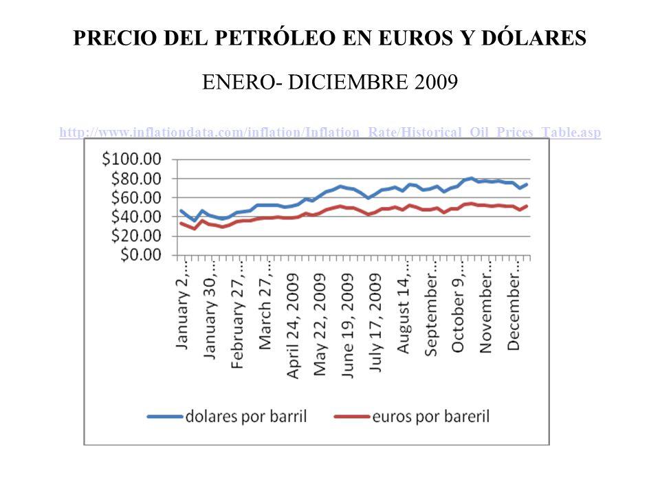 PRECIO DEL PETRÓLEO EN EUROS Y DÓLARES ENERO- DICIEMBRE 2009 http://www.inflationdata.com/inflation/Inflation_Rate/Historical_Oil_Prices_Table.asp http://www.inflationdata.com/inflation/Inflation_Rate/Historical_Oil_Prices_Table.asp
