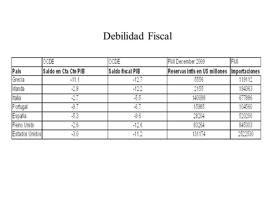 Debilidad Fiscal