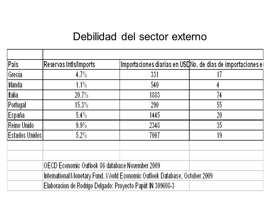 Debilidad del sector externo
