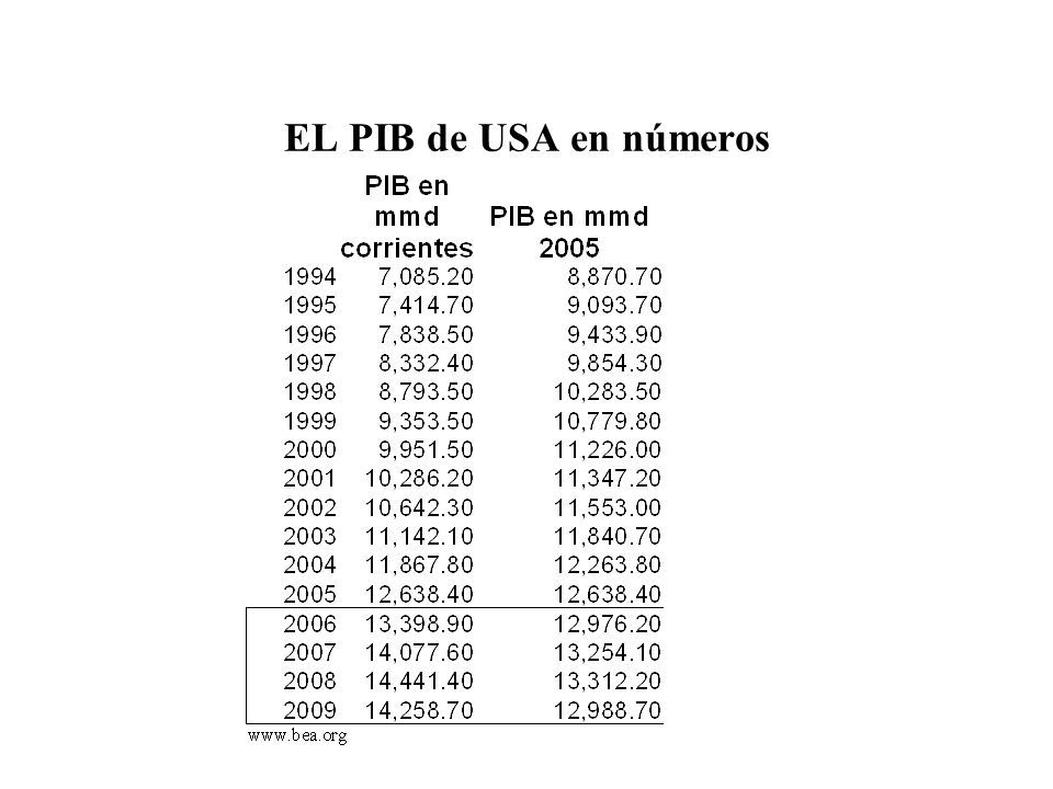 EL PIB de USA en números