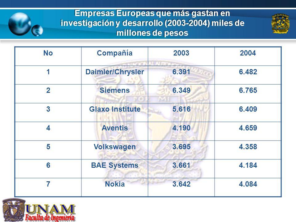 Empresas Europeas que más gastan en investigación y desarrollo (2003-2004) miles de millones de pesos NoCompañía20032004 1Daimler/Chrysler6.3916.482 2