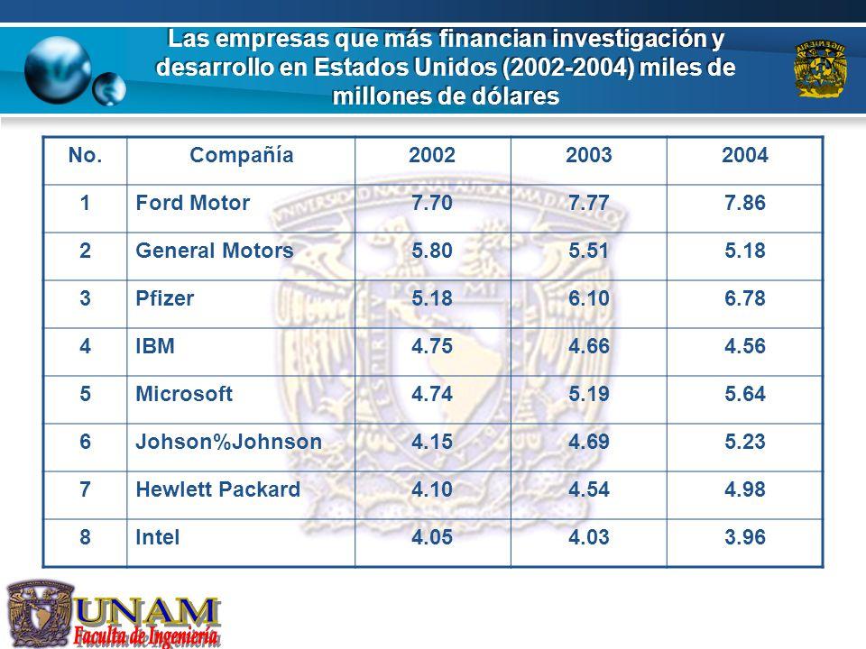 Las empresas que más financian investigación y desarrollo en Estados Unidos (2002-2004) miles de millones de dólares No.Compañía200220032004 1Ford Mot