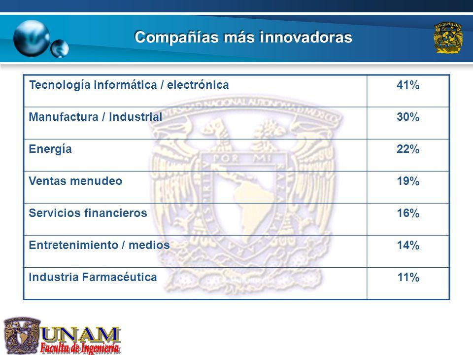Compañías más innovadoras Tecnología informática / electrónica41% Manufactura / Industrial30% Energía22% Ventas menudeo19% Servicios financieros16% En