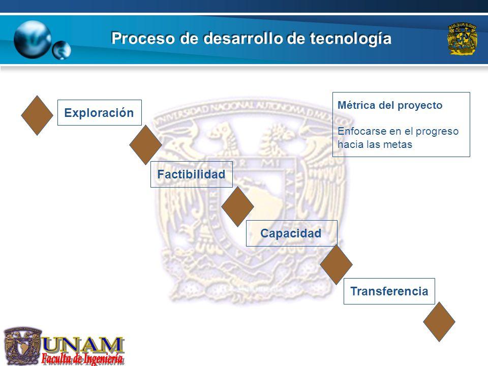 Proceso de desarrollo de tecnología Exploración Factibilidad Capacidad Transferencia Métrica del proyecto Enfocarse en el progreso hacia las metas