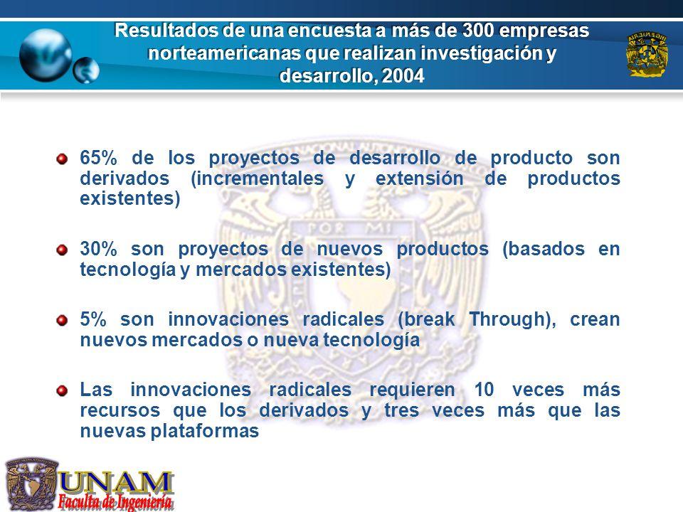 Resultados de una encuesta a más de 300 empresas norteamericanas que realizan investigación y desarrollo, 2004 65% de los proyectos de desarrollo de p