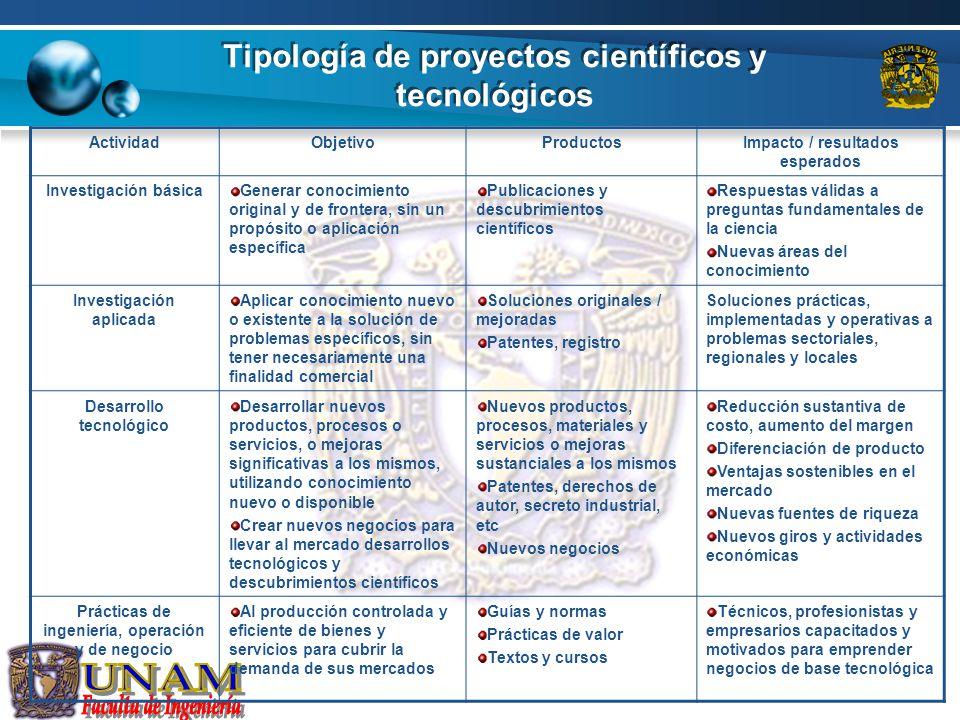 Tipología de proyectos científicos y tecnológicos ActividadObjetivoProductosImpacto / resultados esperados Investigación básicaGenerar conocimiento or