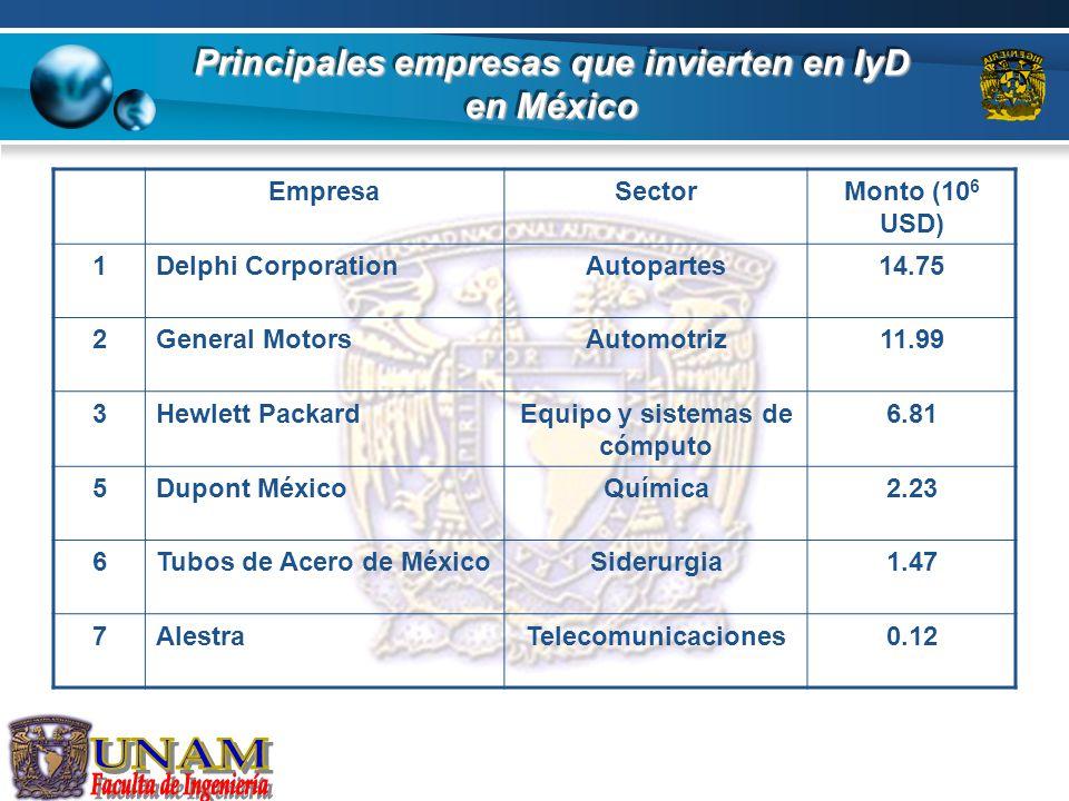 Principales empresas que invierten en IyD en México EmpresaSectorMonto (10 6 USD) 1Delphi CorporationAutopartes14.75 2General MotorsAutomotriz11.99 3H