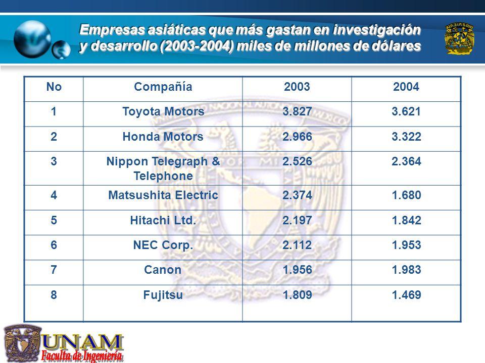 Empresas Europeas que más gastan en investigación y desarrollo (2003-2004) miles de millones de pesos NoCompañía20032004 1Daimler/Chrysler6.3916.482 2Siemens6.3496.765 3Glaxo Institute5.6166.409 4Aventis4.1904.659 5Volkswagen3.6954.358 6BAE Systems3.6614.184 7Nokia3.6424.084