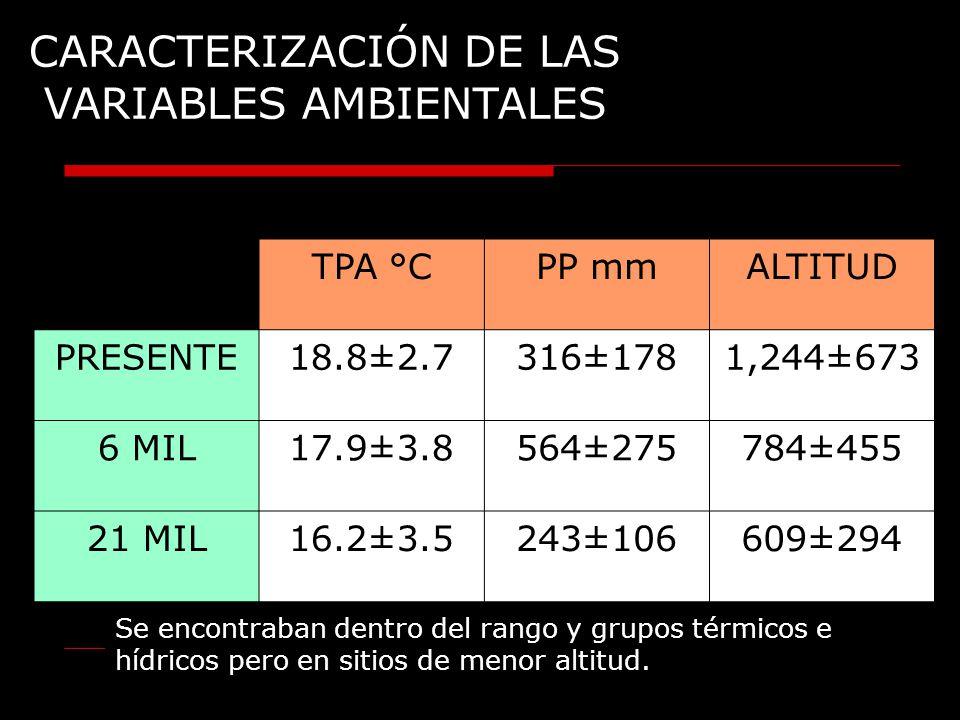 CARACTERIZACIÓN DE LAS VARIABLES CARACTERIZACIÓN DE LAS VARIABLES AMBIENTALES TPA °CPP mmALTITUD PRESENTE18.8±2.7316±1781,244±673 6 MIL17.9±3.8564±275