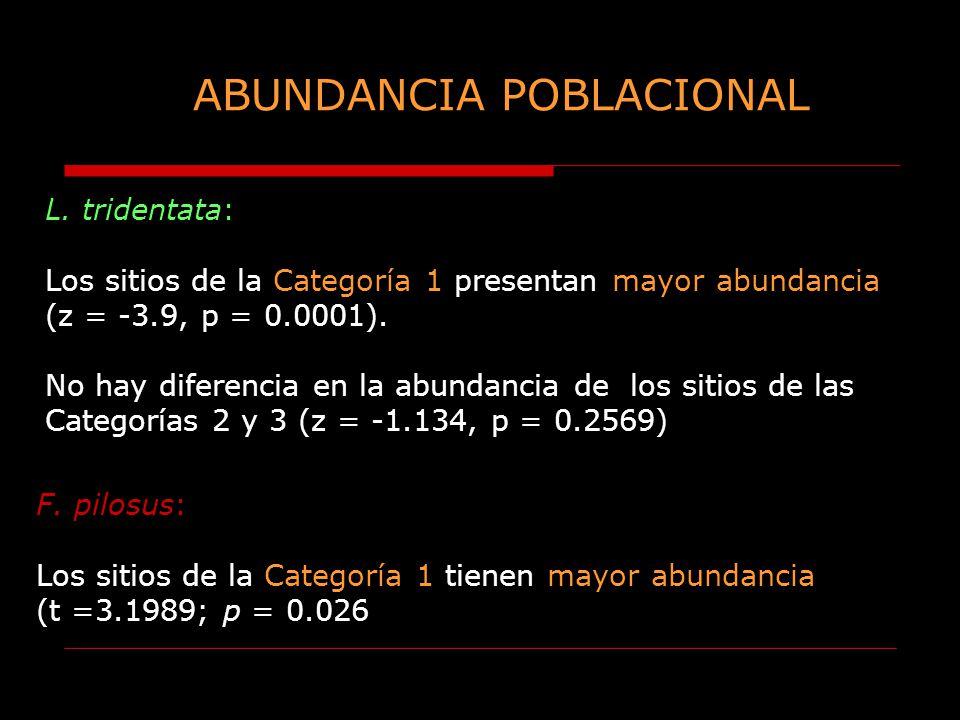 ABUNDANCIA POBLACIONAL L. tridentata: Los sitios de la Categoría 1 presentan mayor abundancia (z = -3.9, p = 0.0001). No hay diferencia en la abundanc