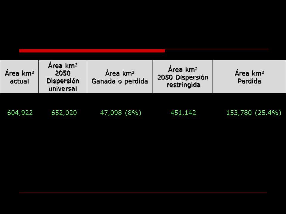 Área km 2 actual 2050Dispersiónuniversal Ganada o perdida Área km 2 2050 Dispersión restringida restringida Área km 2 Perdida 604,922652,020 47,098 (8
