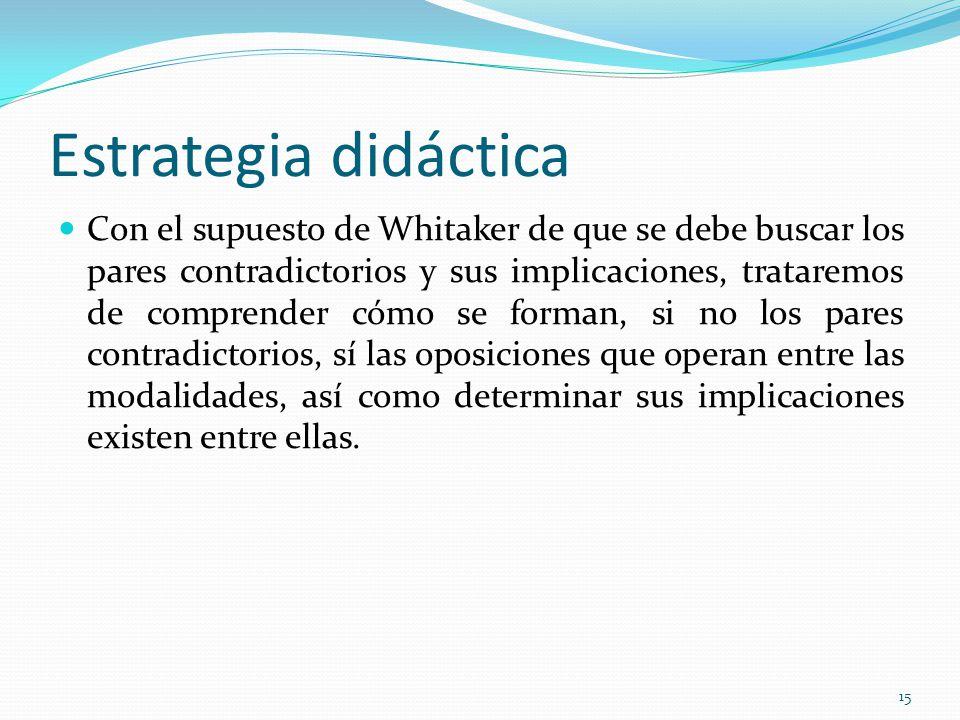 Estrategia didáctica Con el supuesto de Whitaker de que se debe buscar los pares contradictorios y sus implicaciones, trataremos de comprender cómo se forman, si no los pares contradictorios, sí las oposiciones que operan entre las modalidades, así como determinar sus implicaciones existen entre ellas.