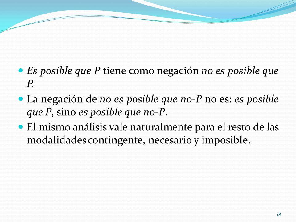 Es posible que P tiene como negación no es posible que P. La negación de no es posible que no-P no es: es posible que P, sino es posible que no-P. El