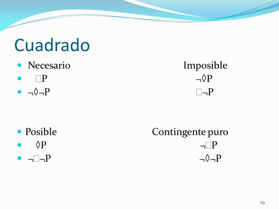 Cuadrado Necesario Imposible P ¬P ¬¬P ¬P Posible Contingente puro P ¬ P ¬ ¬P ¬¬P 29