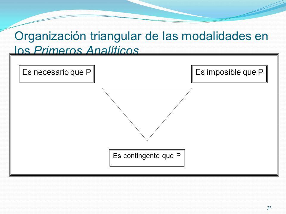 Organización triangular de las modalidades en los Primeros Analíticos 32 Es contingente que P Es necesario que PEs imposible que P