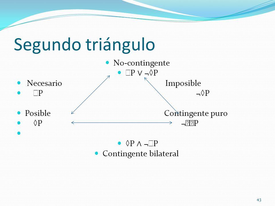Segundo triángulo No-contingente P ¬P Necesario Imposible P ¬P Posible Contingente puro P ¬P P ¬ P Contingente bilateral 43