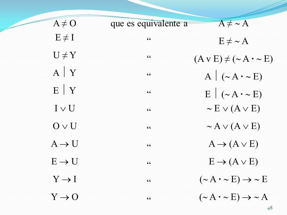 A Oque es equivalente a A E I E A U Y (A v E) ( A · E) A Y A ( A · E) E Y E ( A · E) I U E (A E) O U A (A E) A U A (A E) E U E (A E) Y I ( A · E) E Y O ( A · E) A 48