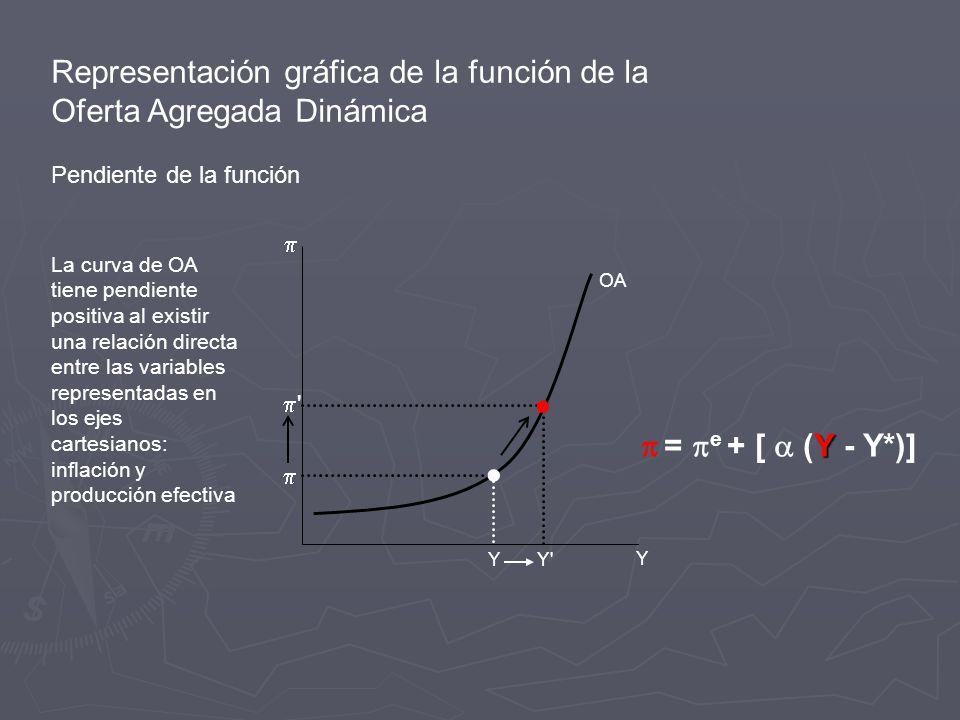 Representación gráfica de la función de la Oferta Agregada Dinámica Pendiente de la función Y Y Y OA Y = e + [ (Y - Y*)] La curva de OA tiene pendiente positiva al existir una relación directa entre las variables representadas en los ejes cartesianos: inflación y producción efectiva