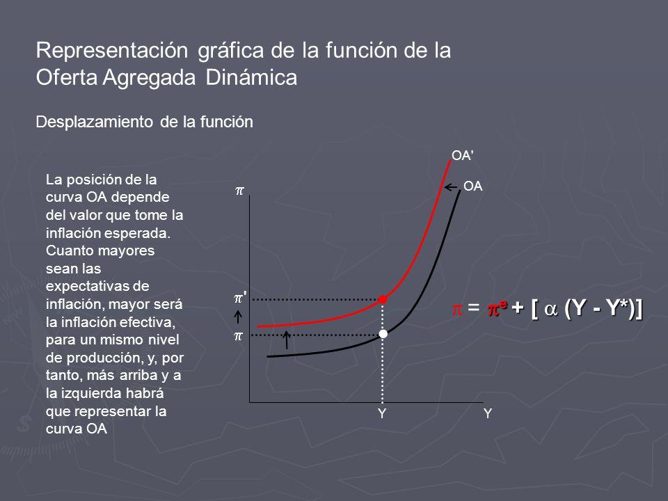Representación gráfica de la función de la Oferta Agregada Dinámica Desplazamiento de la función Y Y OA OA e + [ (Y - Y*)] = e + [ (Y - Y*)] La posición de la curva OA depende del valor que tome la inflación esperada.