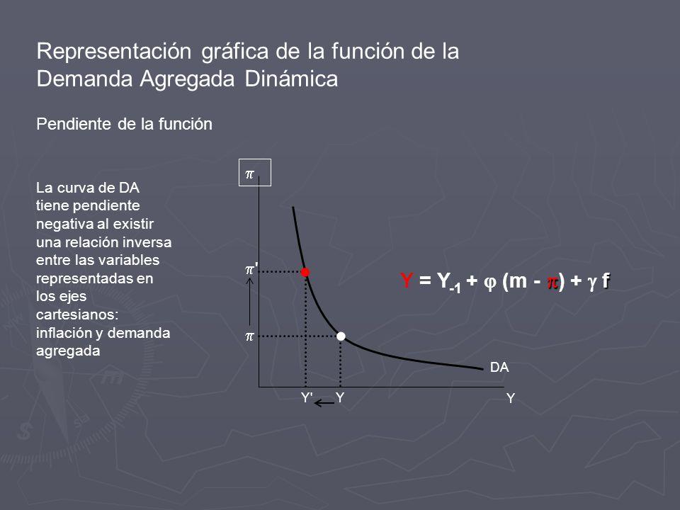 Representación gráfica de la función de la Demanda Agregada Dinámica Pendiente de la función La curva de DA tiene pendiente negativa al existir una relación inversa entre las variables representadas en los ejes cartesianos: inflación y demanda agregada Y Y DA f Y = Y -1 + (m - ) + f Y