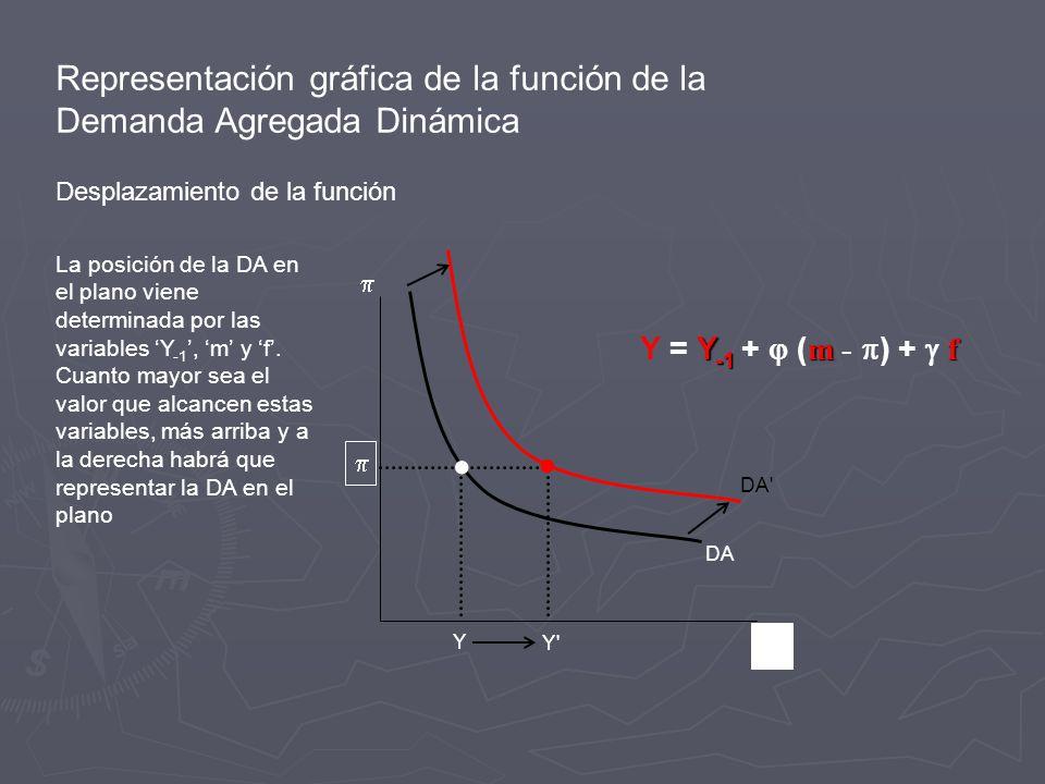 Representación gráfica de la función de la Demanda Agregada Dinámica Desplazamiento de la función Y Y Y DA DA Y -1 mf Y = Y -1 + ( m - ) + f La posición de la DA en el plano viene determinada por las variables Y -1, m y f.
