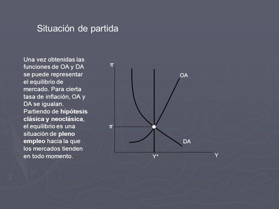 Y Y* DA OA Una vez obtenidas las funciones de OA y DA se puede representar el equilibrio de mercado.