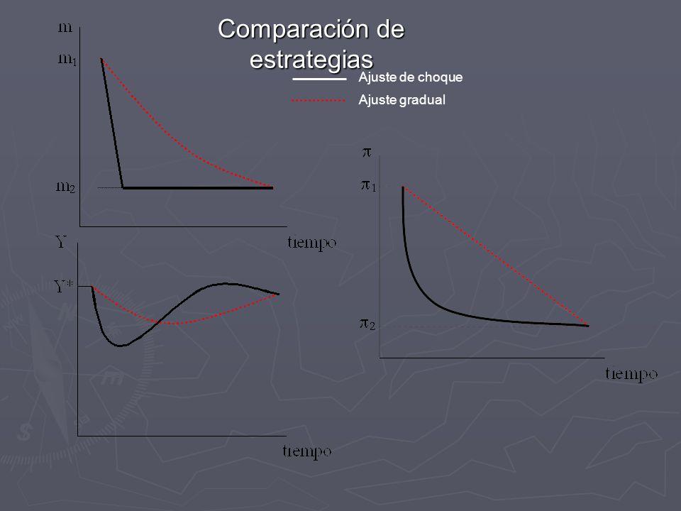 Comparación de estrategias Ajuste de choque Ajuste gradual