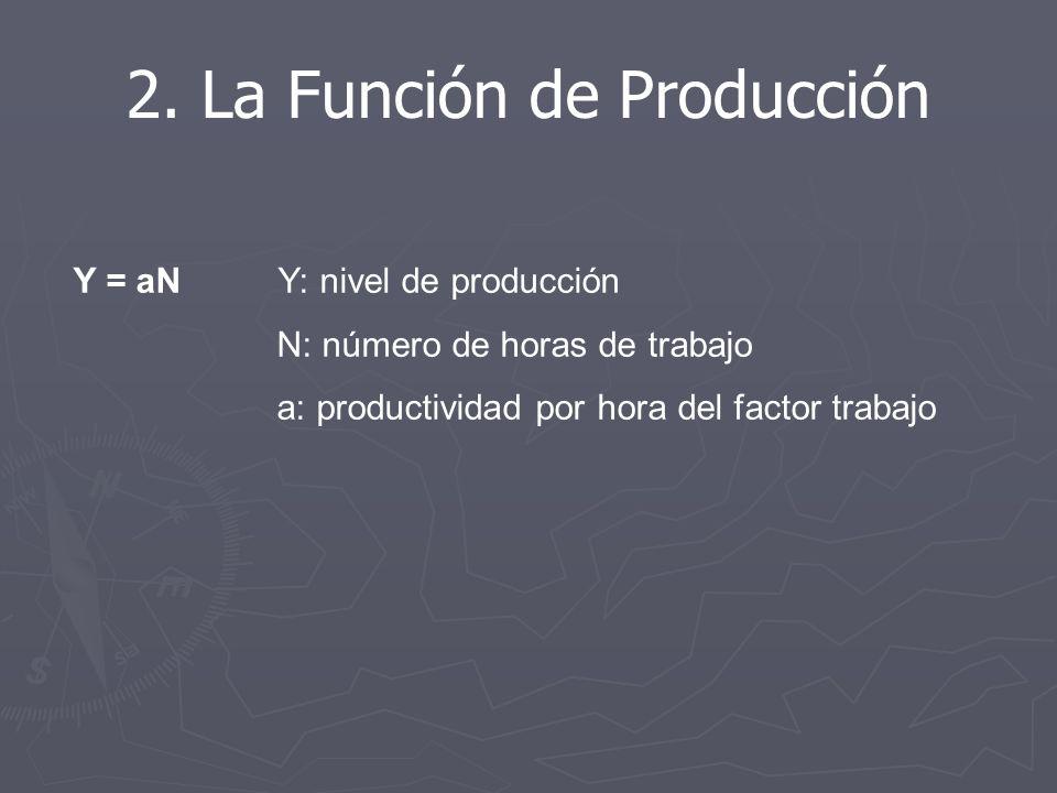 Y = aN Y: nivel de producción N: número de horas de trabajo a: productividad por hora del factor trabajo 2.